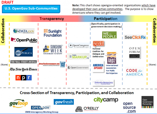 open government communities