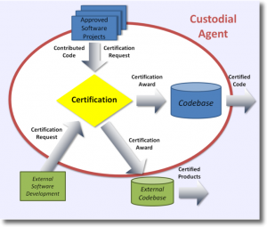 A diagram of the VistA Certification Workflow