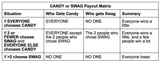 payout matrix