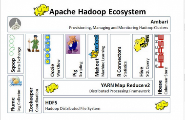 An illustration of the Apache Hadoop ecosystem