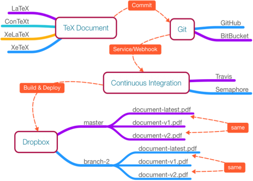Git, Docker, and continuous integration diagram