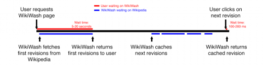 User requests WikiWash page