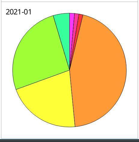 Skrooge budget pie chart