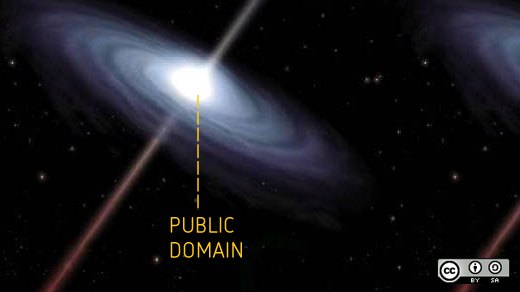 Public domain in space