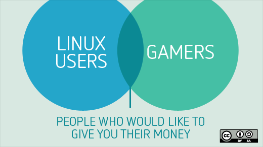 Intersection between Linux users and gamers.