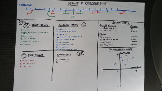 Sprint Retrospective Board