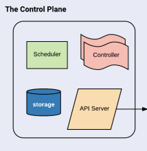The control plane and its components