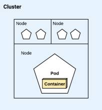 A cluster and its components
