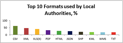 Most popular government data formats