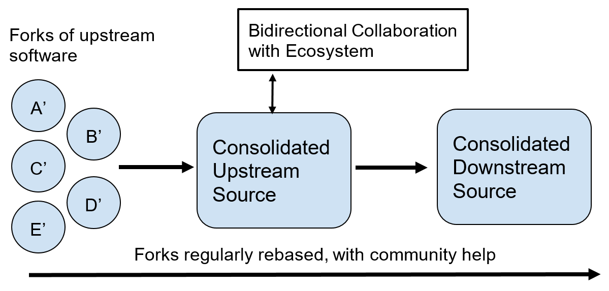Bidirectional collaboration with ecosystem