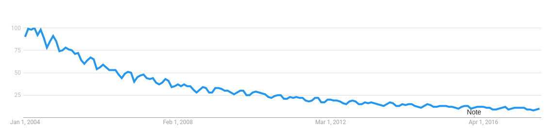 Fortran as Google search term 2004 to 2017