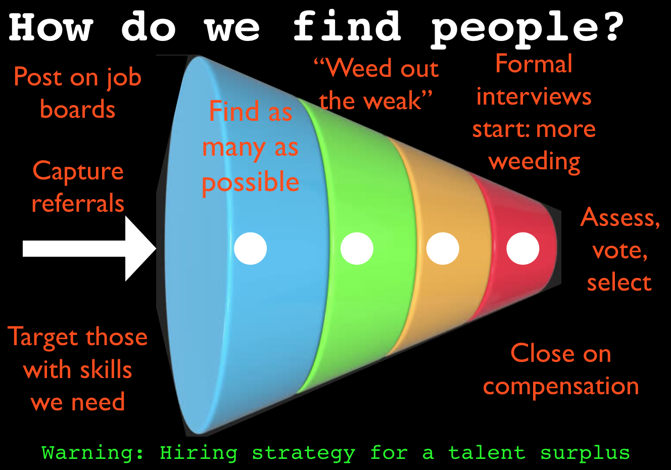 hiring strategy