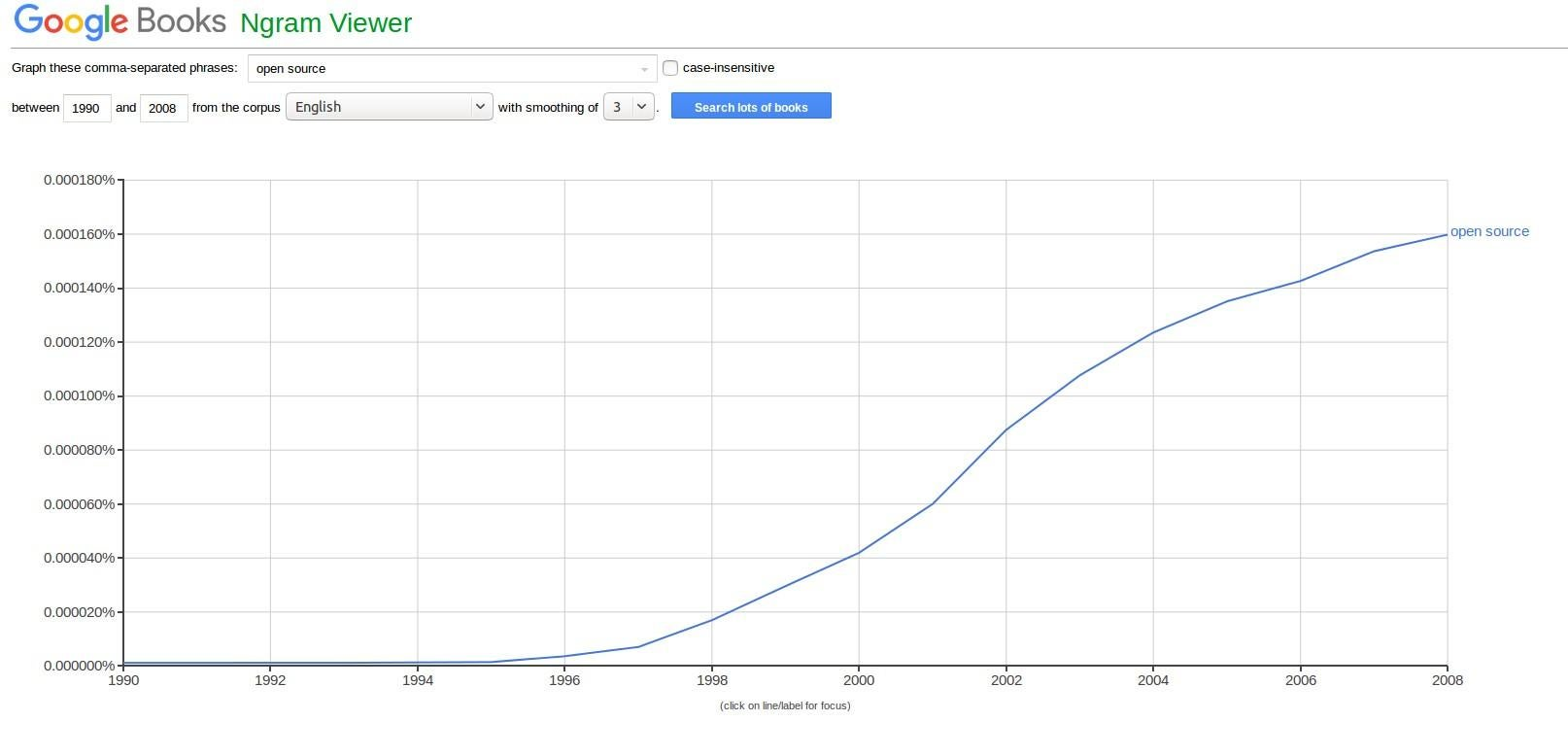 Google Books Ngram viewer trend for open source