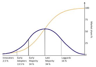 OSS Innovation Curve
