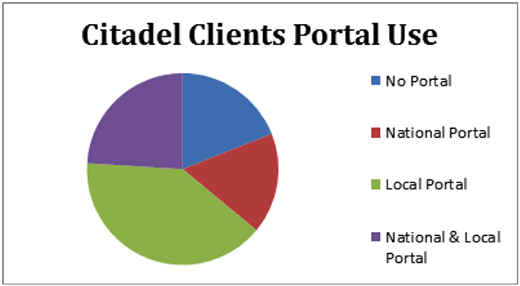 Graph showing degrees of open data portal use