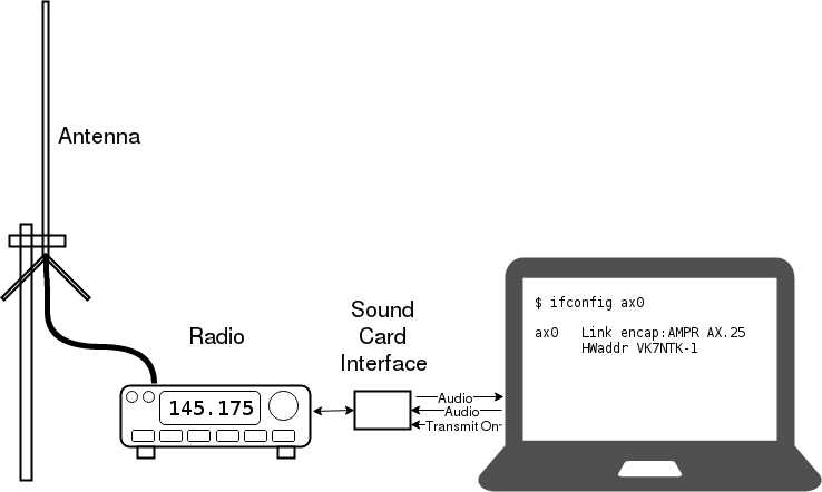 Packet radio lives on through open source software