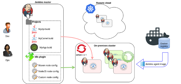 Running Jenkins in containers