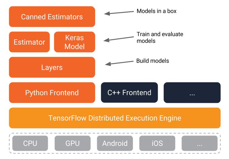 TensorFlow schematic