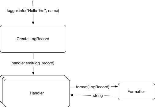 Python logging model diagram 3