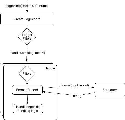 Python logging model diagram 4