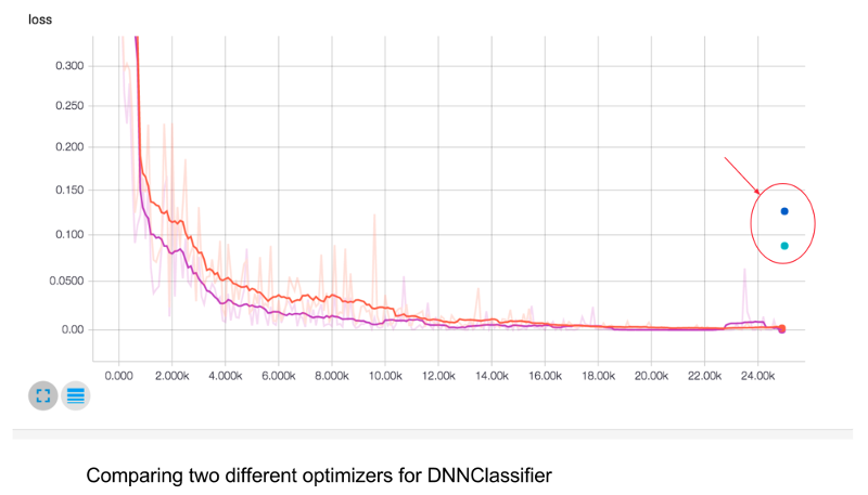 Comparing optimizers