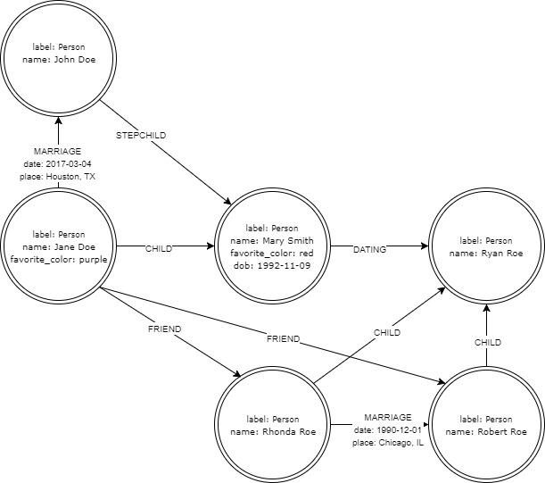 Graph database image 1