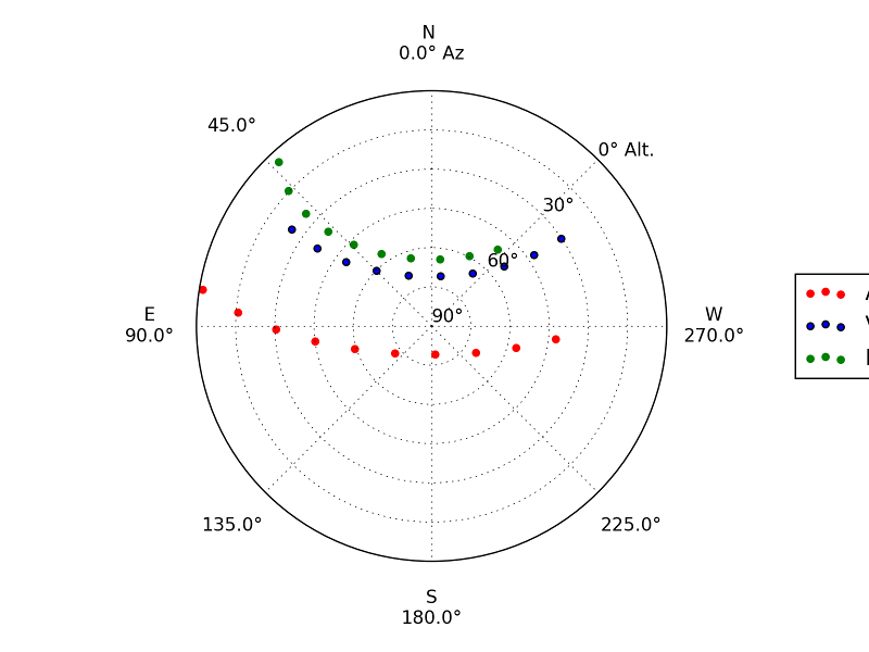 """Sky plot of the """"summer triangle"""": the stars Altair, Deneb, and Vega"""