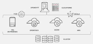 Hybrid multi-cloud