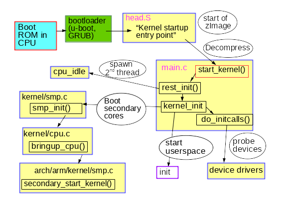 Summary of early kernel boot process.
