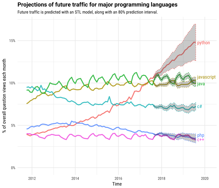 Projections for programming language popularity