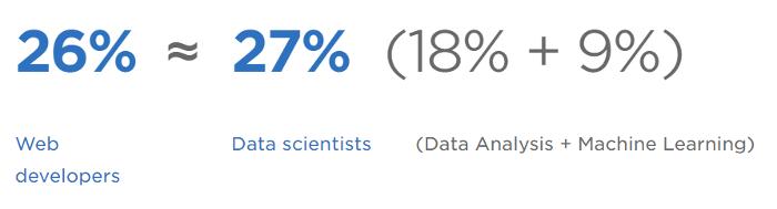 Web vs. data science