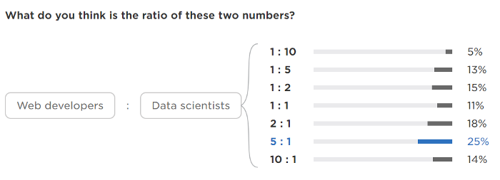 Perceived ratio of web vs. data science