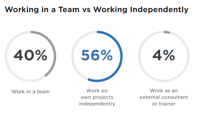 Working on team vs independently