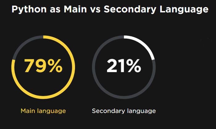 Primary vs. secondary Python use