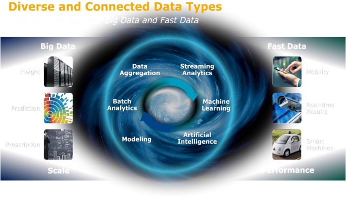 The Big Data / Fast Data Evolution