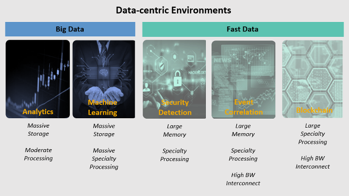 Data-centric environments