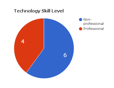Participants' technology skill level