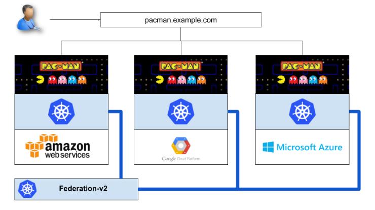 Federation_v2 pacman.example.com