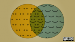 venn diagram showing eyes and mouths and smiles in the middle