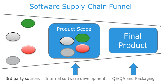Software Supply Chain Funnel