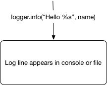 Python logging model diagram 1