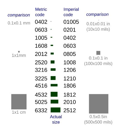 component size comparison chart