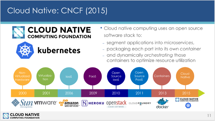 History of cloud-native computing