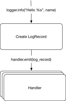 Python logging model diagram 2
