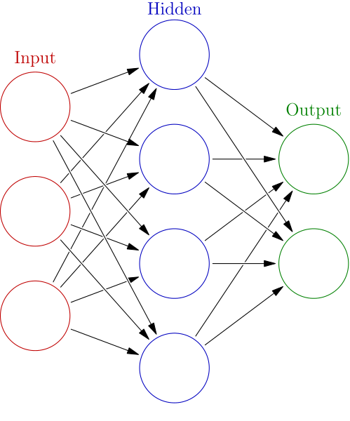 neural network algorithm structure