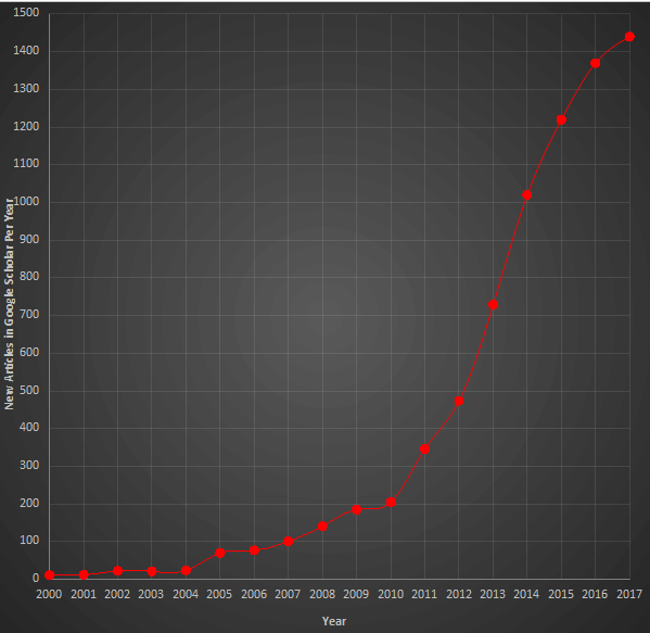 Academic interest in open source hardware, 2000-2017