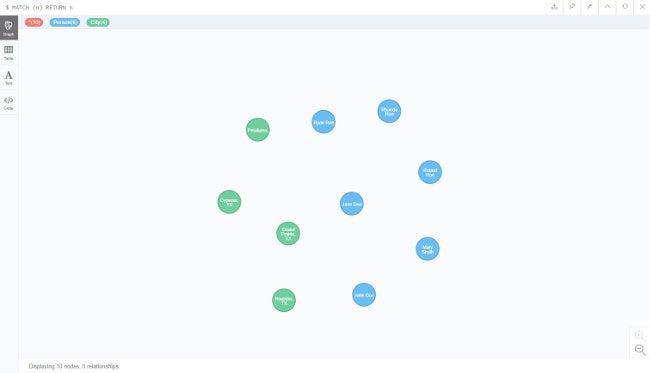 Visual graph