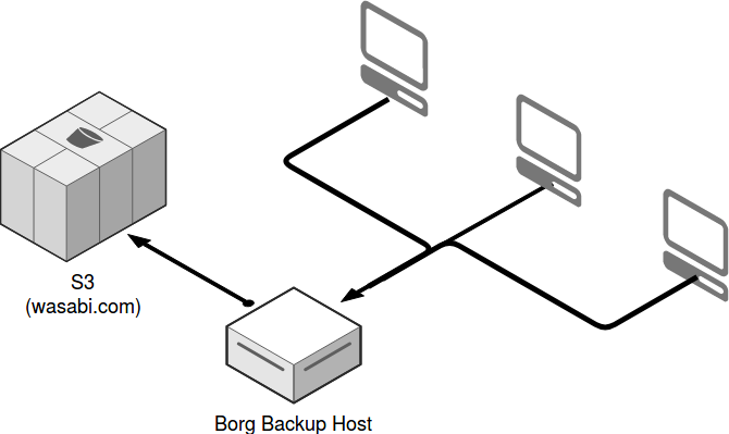 backup solution diagram