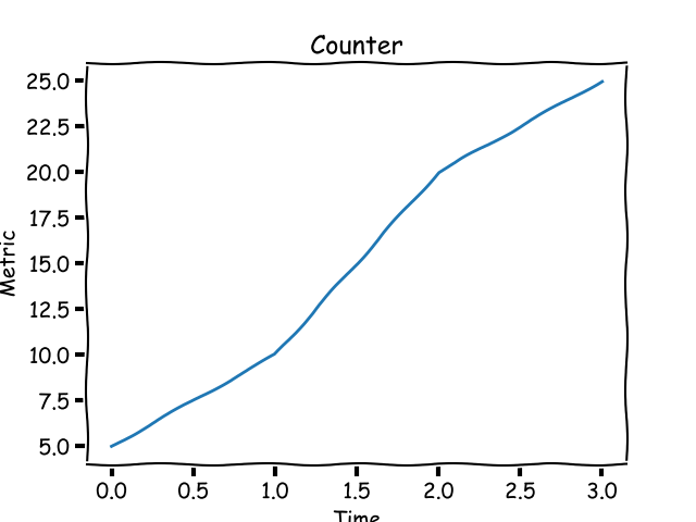 Understanding metrics and monitoring with Python