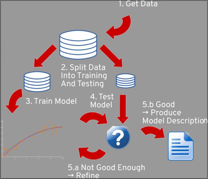 Model development workflow